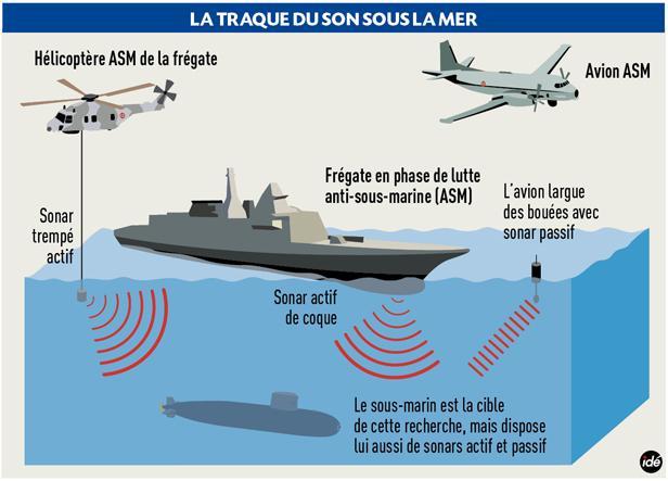 La traque du son sous la mer - Infographie IDÉ / MARINE NATIONALEhttp://www.20minutes.fr/