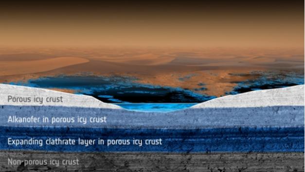 Vue schématique du modèle. L'alcanofère et la couche de clathrates sont supposés communiquer et former un système isolé qui occupe l'espace poreux de la croûte glacée de Titan. La couche de clathrates s'étend au fil du temps au détriment de l'alcanofère. Le transfert progressif et le fractionnement des molécules présentes dans le réservoir liquide initial modifient progressivement la composition chimique de l'alcanofère et des lacs reliés qui sont présents en surface. Porous icy crust: croute glacée poreuse / Alkanofer in porous icy crust: alcanofère dans la croût glacée / Expanding clathrate layer in porous icy crust: couche de clathrates en expansion / Non-porous icy crust: croûte glacée non-poreuse. Illustration: ESA/ATG medialab