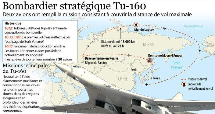 © SPUTNIK. Bombardier stratégique Tu-160 (code OTAN: Blackjack)